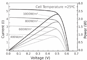 Electrical characteristics of a PV cell with different