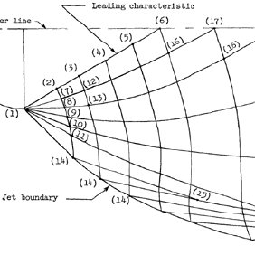 Flow structure of a supersonic single nozzle plume [4