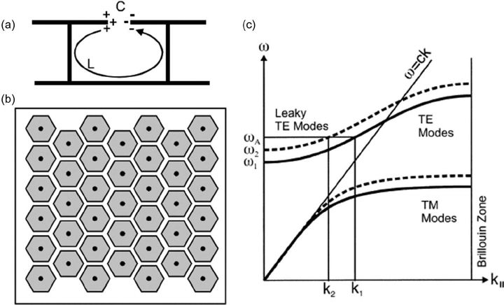 High impedance surfaces for tunable leaky-wave antennas