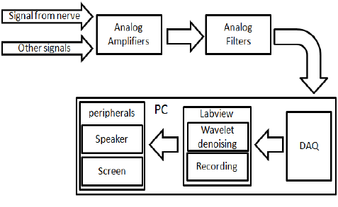 Block diagram of the implemented system. B. Real-time