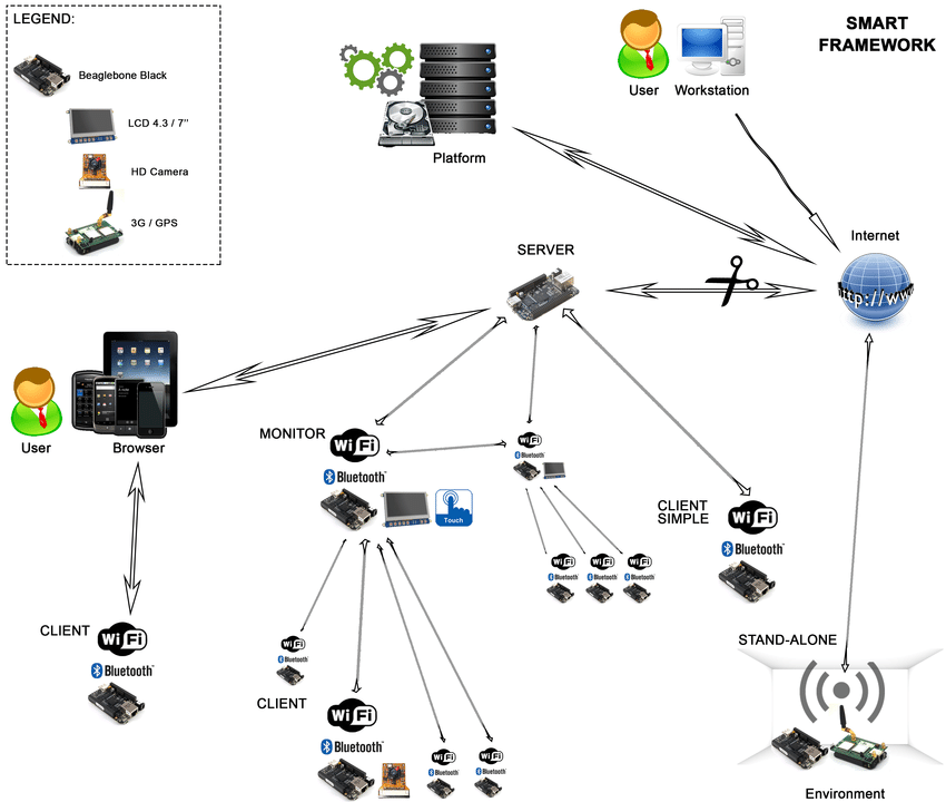 A hierarchical sensor network with types of BBB nodes