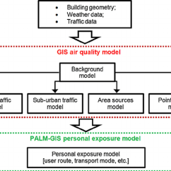 Data Model Diagram Tool Free 2002 Chevy Cavalier Wiring For Stereo Palm-gis Personal Exposure Flowchart.   Download Scientific