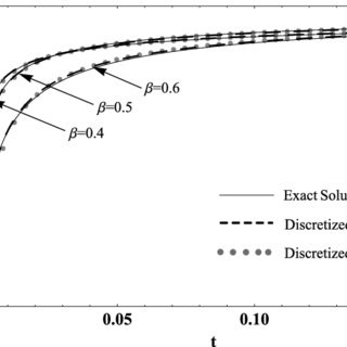 Discretized counterpart of the continuous model Fig. 1(a