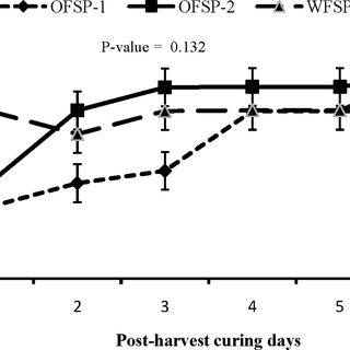 (PDF) Shelf life extension of sweetpotato (Ipomoea batatas