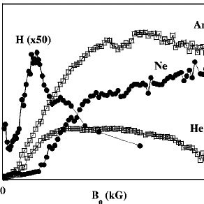 Equilibrium plasma density vs magnetic field strength in a