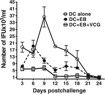 Effect of VCG on reduction of IFU in adoptively immunized