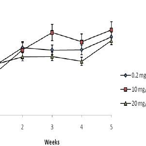 Simplifi ed diagram of sphingolipid metabolism; de novo
