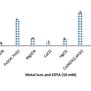 Effect of pH on crude enzyme activity and stability