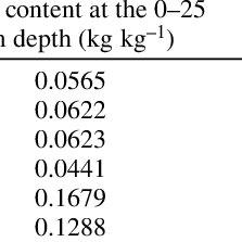 (PDF) Evaluation of EPIC's wind erosion submodel using