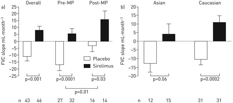 Effect of a) menopause and b) race on forced vital
