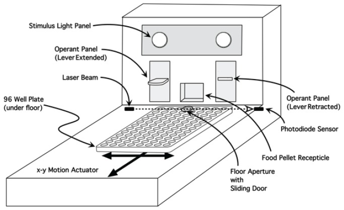 Two retractable levers in the front panel operate a food