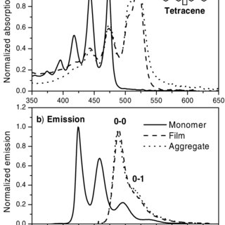 (a) Absorption spectra of dilute tetracene in THF (solid