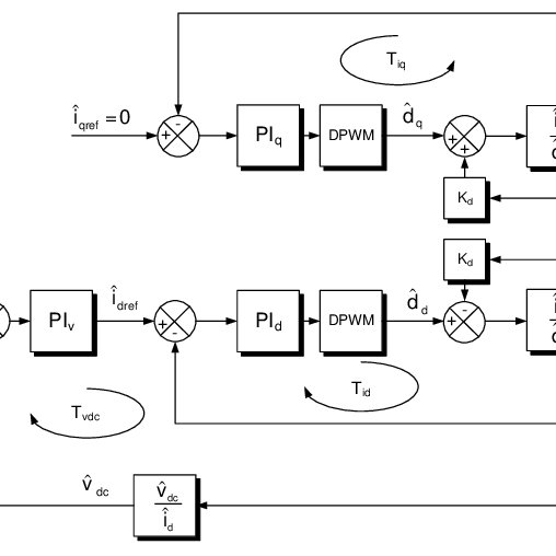 (PDF) Measurement of the Loop Gain Frequency Response of
