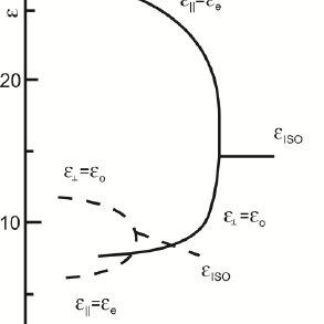 (PDF) A Novel High-Sensitivity, Low-Power, Liquid Crystal