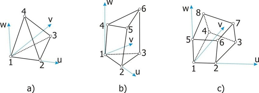 Solid elements with linear formulation for structural