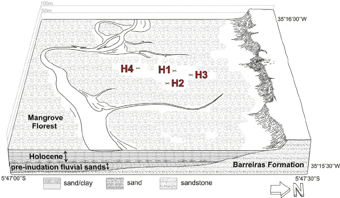 Block diagram showing the location of the 4 borehole sites