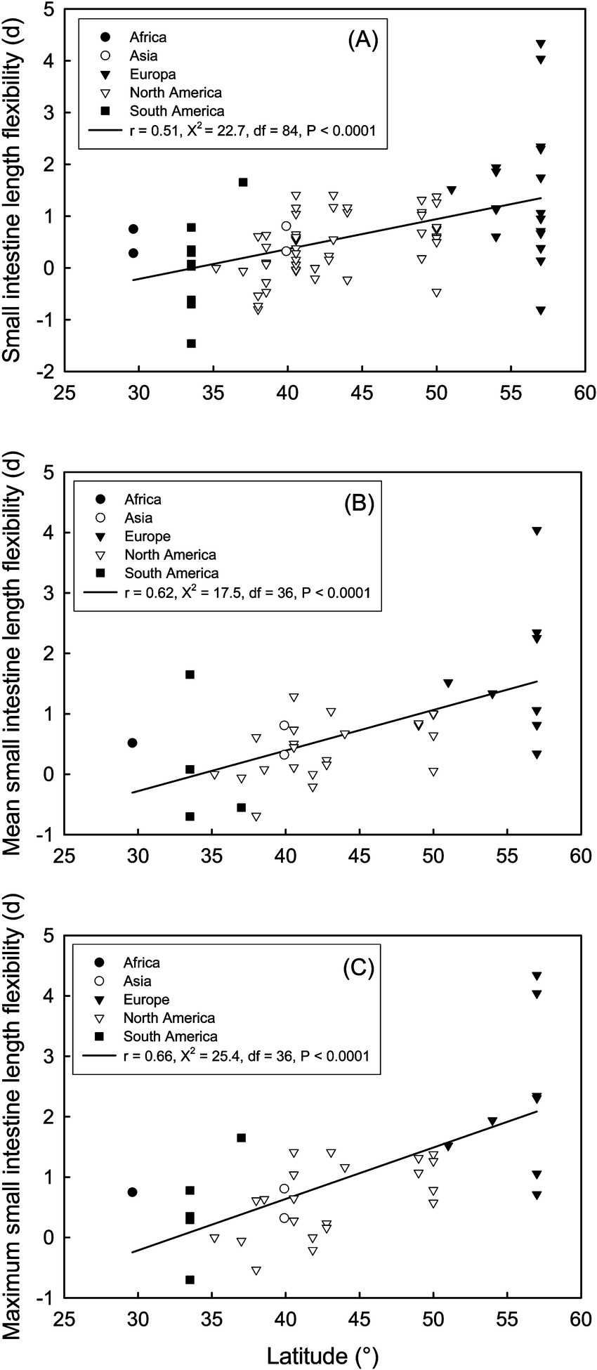 medium resolution of relationship between small intestine length flexibility and download scientific diagram