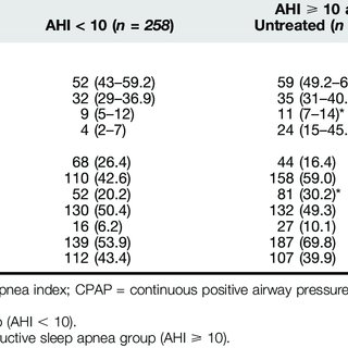 Flow chart. AHI = apnea–hypopnea index; CHD = coronary