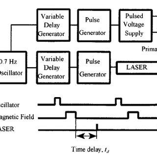 Schematic diagram for the cryostat: ͑ 1 ͒ liquid nitrogen