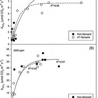 (PDF) Effect of foliar application of antitranspirant on