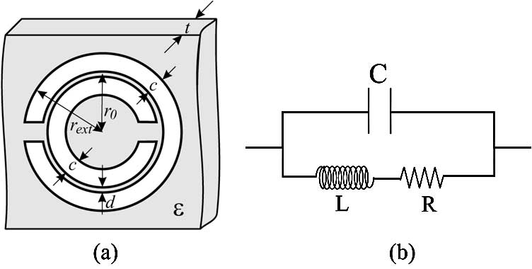 (a) Split rings resonator (SRR). (b) RLC equivalent