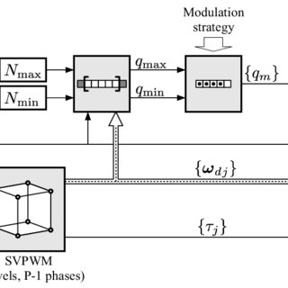 (PDF) Multilevel Multiphase Space Vector PWM Algorithm