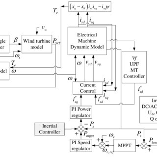 (PDF) Steady-state assessments of PMSGs in wind generating