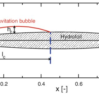 (PDF) Measurement of the cavitation pattern by two non