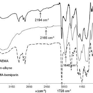 (PDF) Smart heparin-based bioconjugates synthesized by a