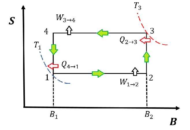 Pictorial description for the novel-magnetic engine