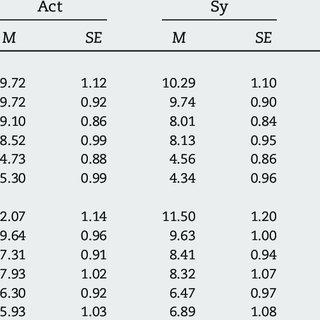 -Mean standard deviations and Minimum- Maximum scores of