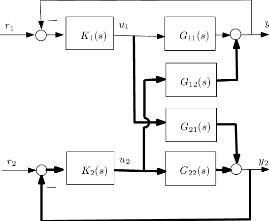 Decentraliced control block diagram for a Two-Input Two