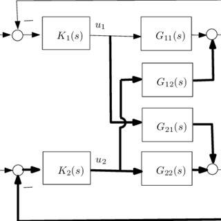 (PDF) PI tuning for Disturbance attenuation control