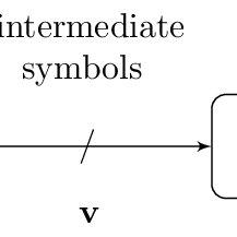 Average probability of decoding failure P F vs absolute
