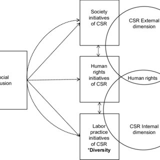 (PDF) CSR: Does It Foster Inclusion and Diversity? An