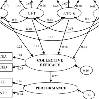 (PDF) Exploring direction between cohesion and collective