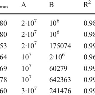 (PDF) Soil biodegradation of a benzoxazinone analog