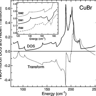 Low-temperature Raman spectra of 63 CuCl at different