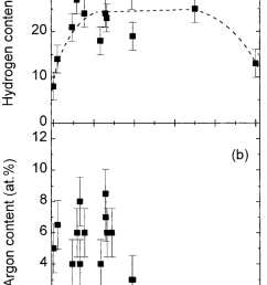 a hydrogen concentration as a function of carbon content obtained by a 2 2 mev he [ 850 x 1447 Pixel ]