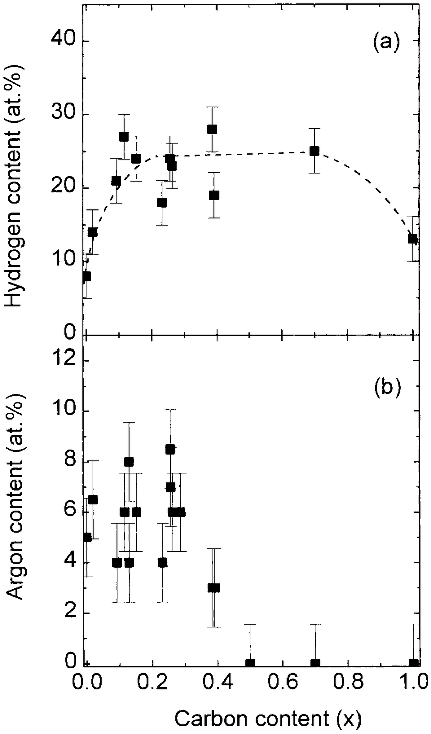hight resolution of a hydrogen concentration as a function of carbon content obtained by a 2 2 mev he