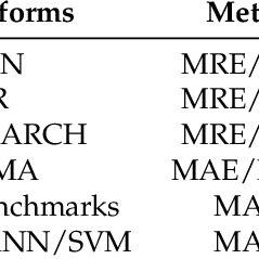 Mathematical model of an artificial neural network (ANN