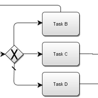 Modelo do Processo em BPMN. Fonte: O Autor A modelagem do