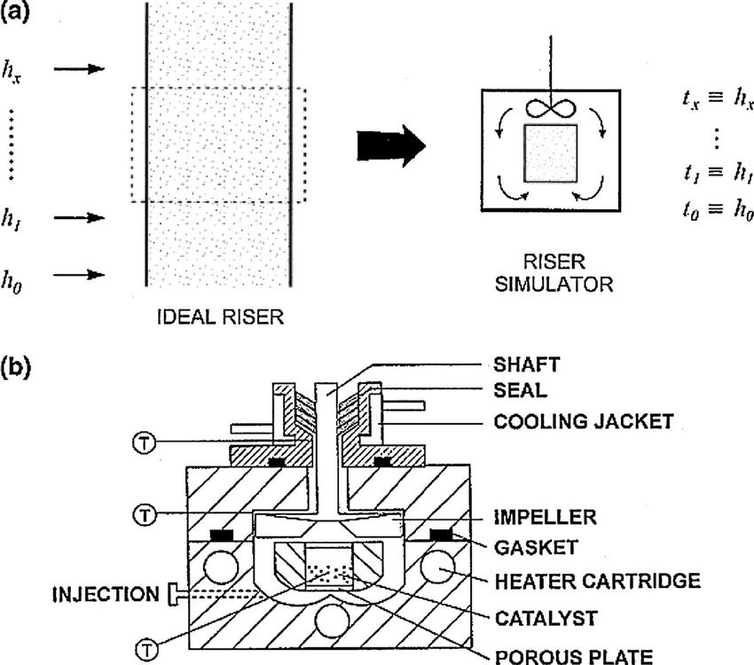 CREC Riser Simulator reactor: (a) basic design concept, (b