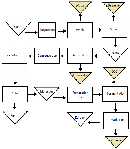 Flowchart of the production process of a sugar and ethanol