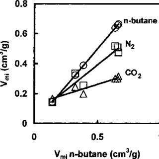 (PDF) Role of chemical activation in the development of