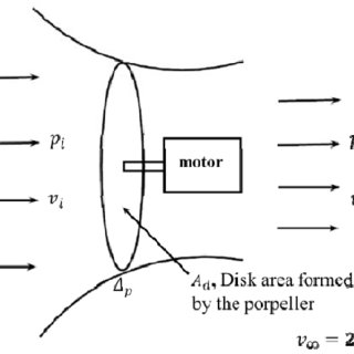 Section of the lift surface of a propeller blade