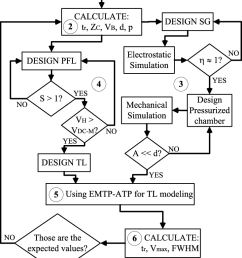 flow diagram of the pulse generator design process  [ 733 x 1286 Pixel ]