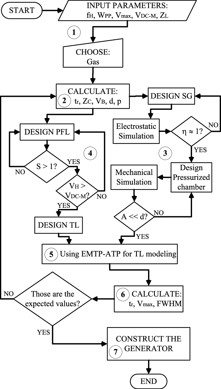 hight resolution of flow diagram of the pulse generator design process