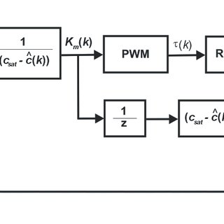 (PDF) Dissolved oxygen PWM control and oxygen uptake rate