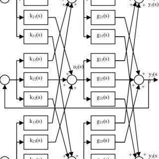 Block diagram of control system (a) classical feedback